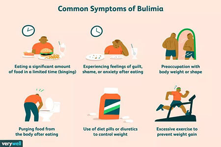 Signs and Symptoms of Bulimia