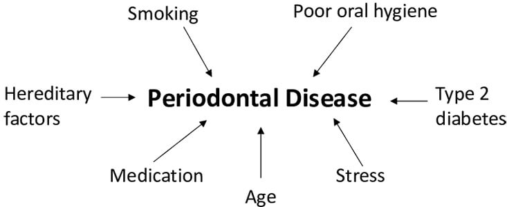 Risk-factors-that-are-associated-to-periodontal-disease